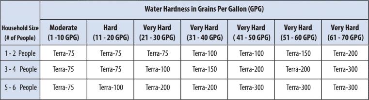 water-hardness-pura-tera.png